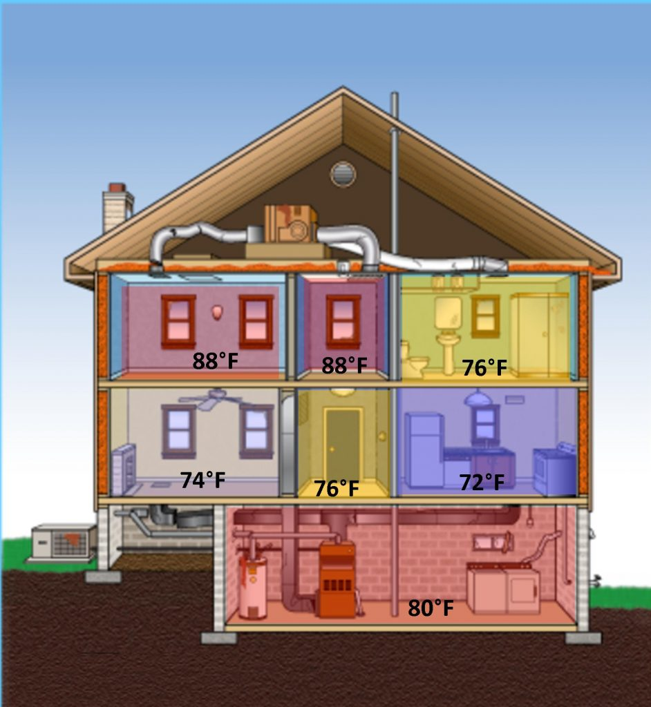 Zoning Systems Save Money And Fix Uneven Heating Issues