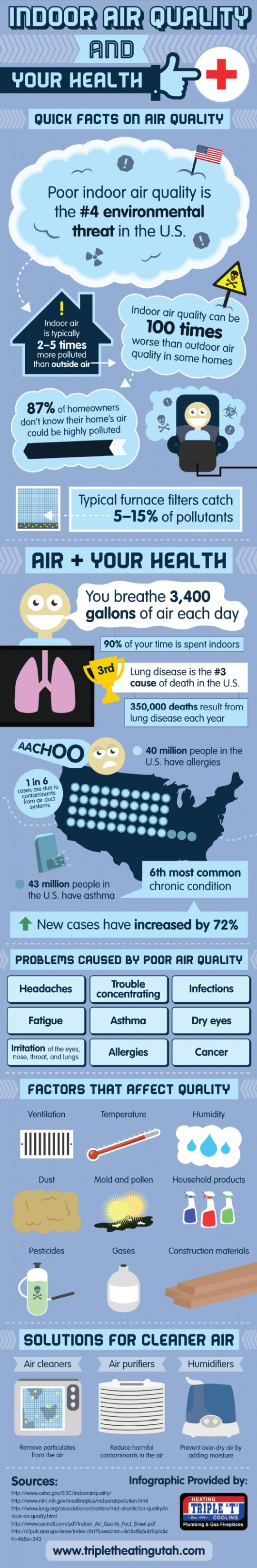 indoor-air-quality-infographic