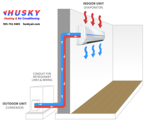 ductless-air-conditioner-diagram - Husky Heating and Air